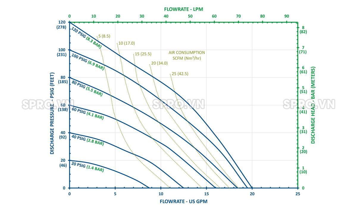 Hiệu suất bơm màng FT05-A-AA-NNAN-B1