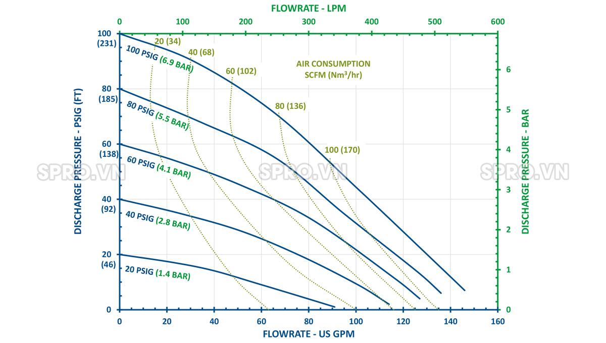 Hiệu suất bơmmàng khí nén FTI FT05V-PP-2TVT-B1
