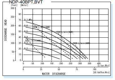 thông số Máy bơm màng khí nén Yamada NDP-40 BPT
