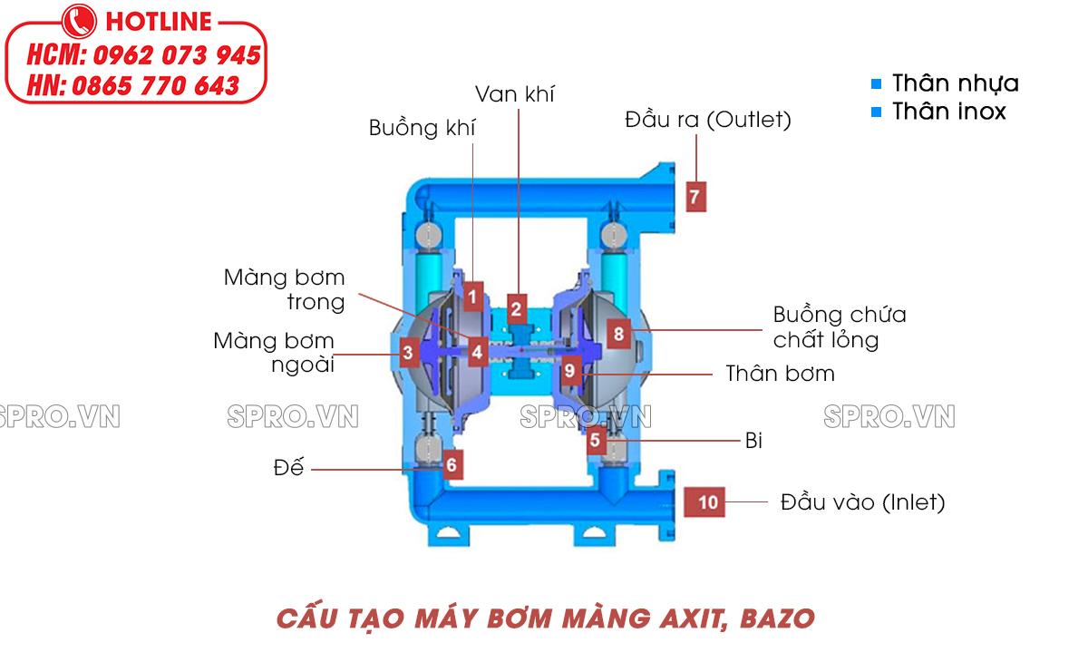 cấu tạo máy bơm màng axit bazơ
