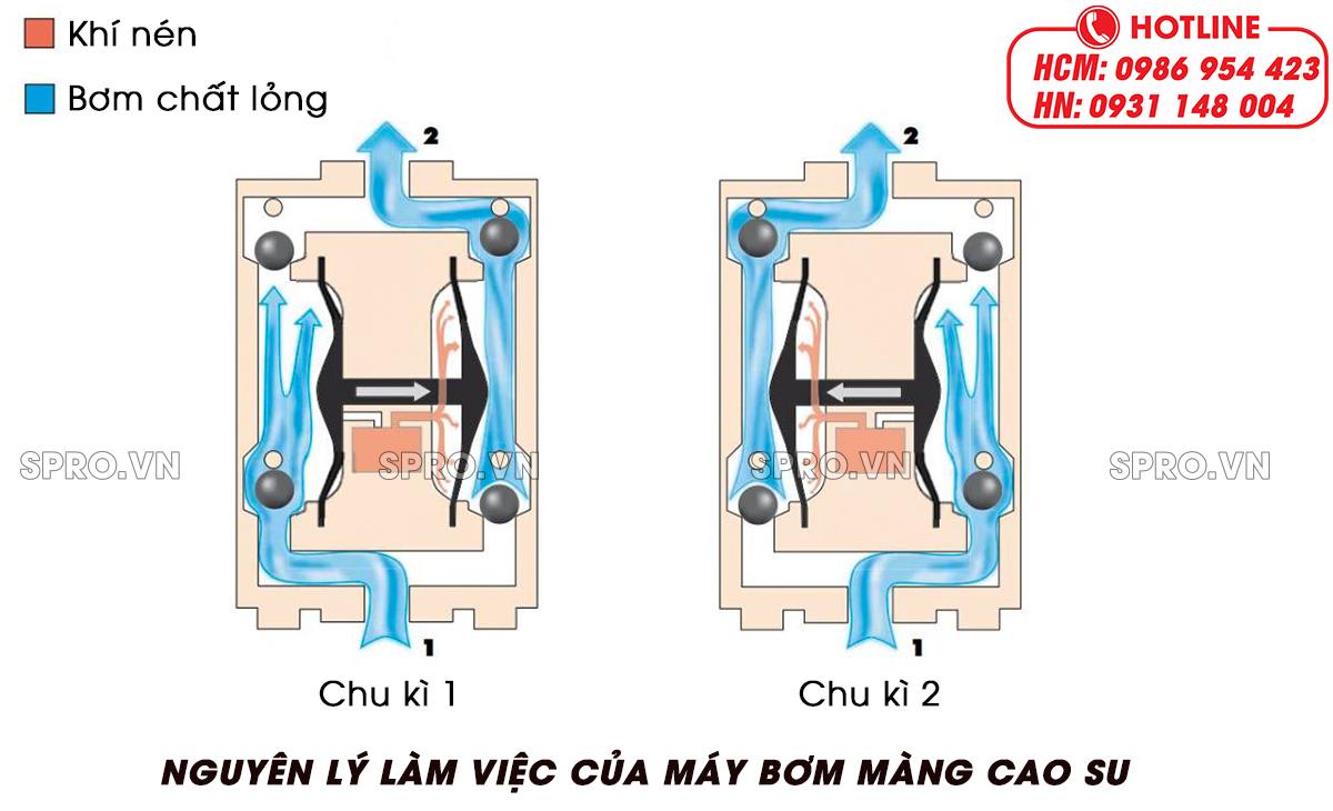 nguyên lý làm việc của máy bơm màng axit bazơ