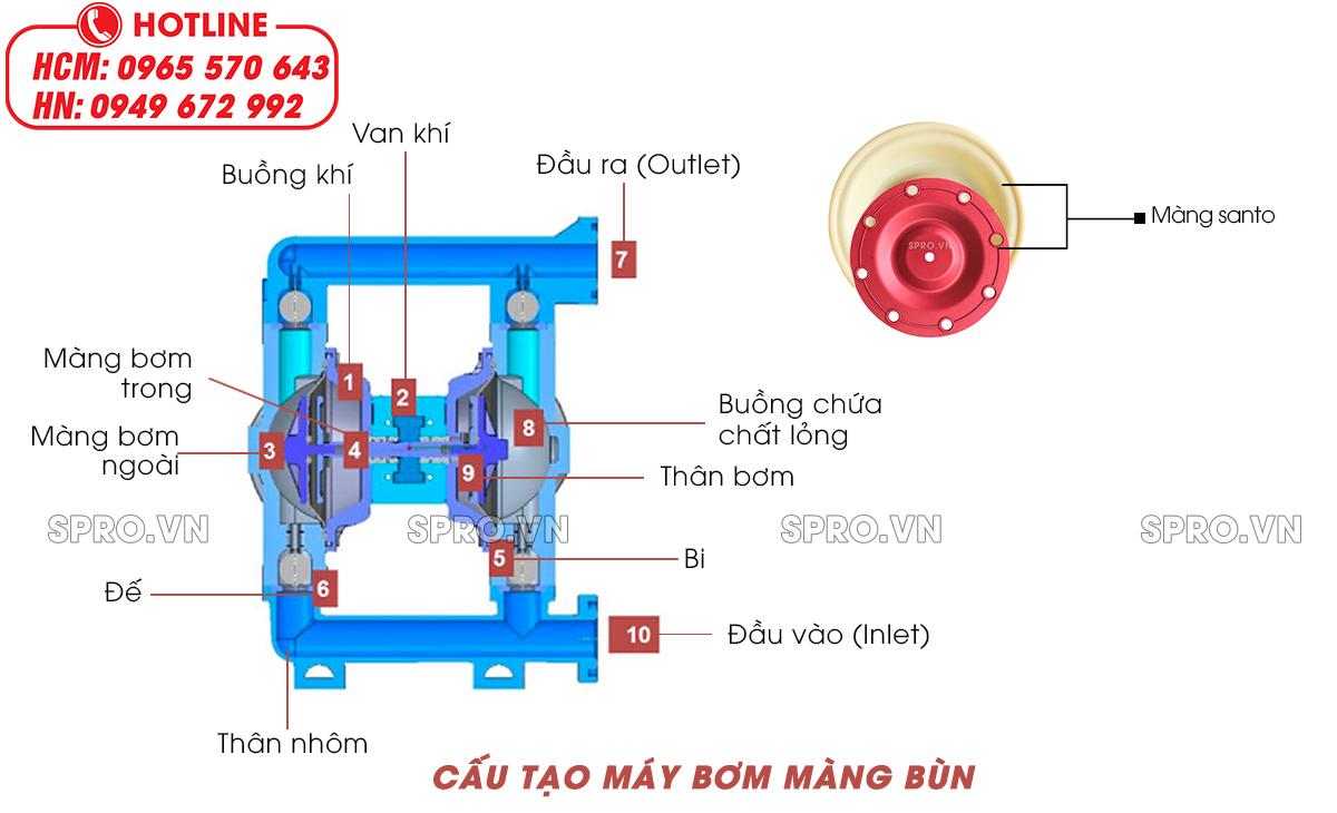 cấu tạo máy bơm màng hút bùn