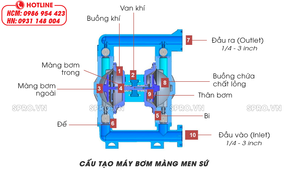 cấu tạo máy bơm màng gốm sứ
