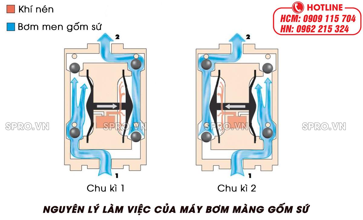 nguyên lý làm việc của máy bơm màng gốm sứ
