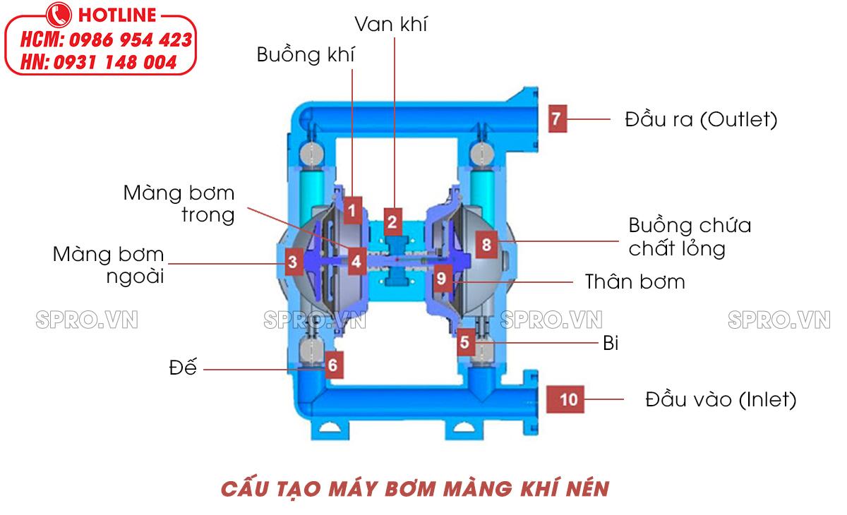 cấu tạo máy bơm màng keo