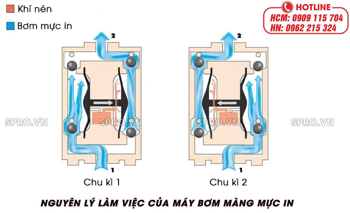 nguyên lý làm việc của máy bơm chìm mực in
