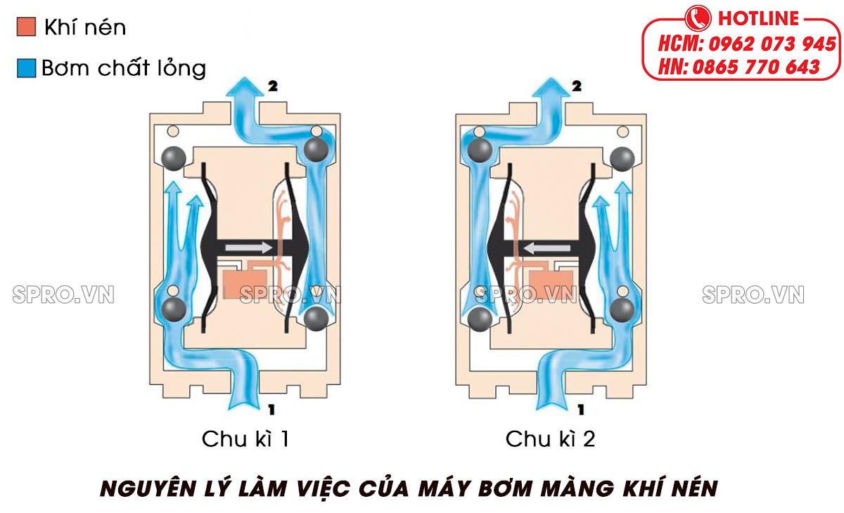 nguyên lý làm việc của máy bơm màng khí nén
