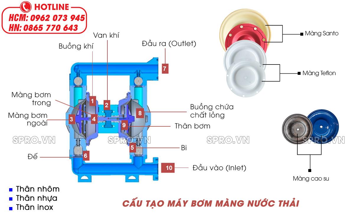 cấu tạo máy bơm màng nước thải