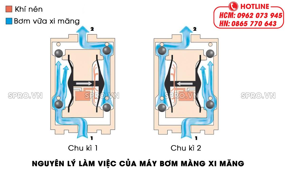 nguyên lý làm việc của máy bơm màng vữa xi măng