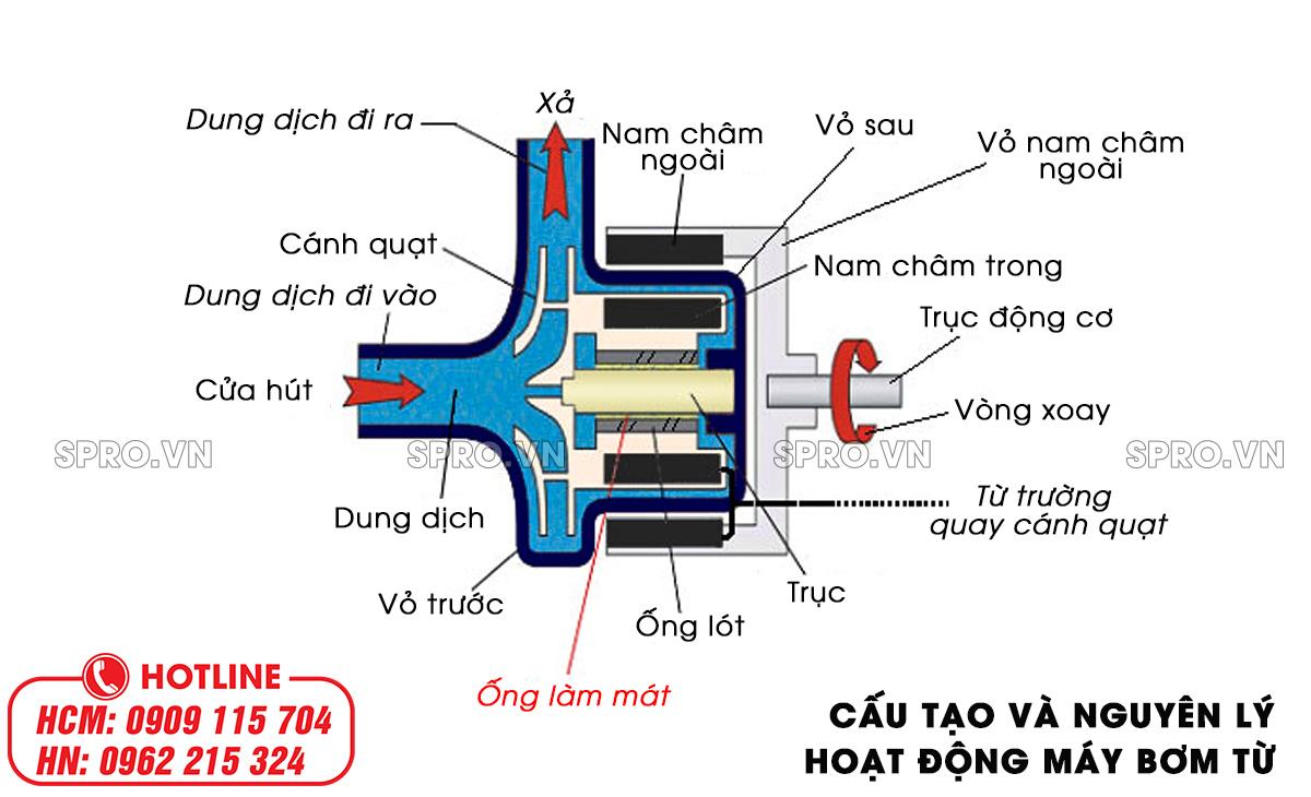 cấu tạo và nguyên lý máy bơm từ