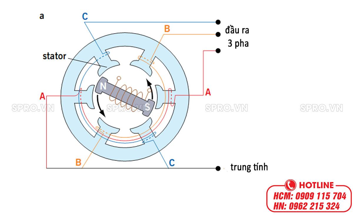 nguyên lý hoạt động máy phát điện 3 pha