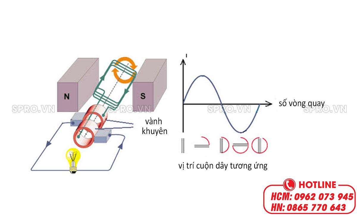nguyên lý làm việc của máy phát điện xoay chiều