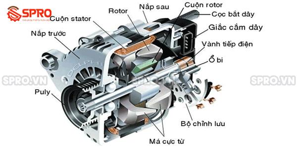 Cấu tạo của động cơ mô tơ điện